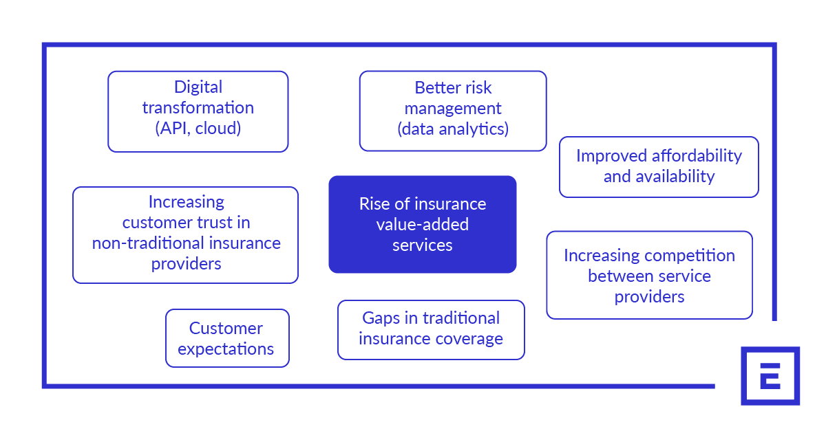 Factors affecting the rise of insurance value-added services: